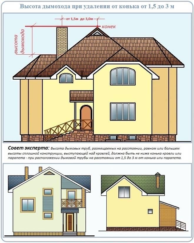Высота дымохода относительно конька крыши - рекомендации и методы расчета
