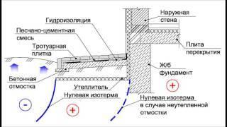 Утепление отмостки пенопластом - фундамент своими руками