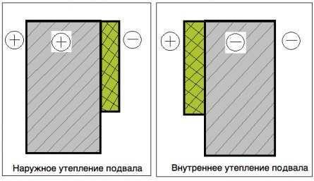 Технология утепления ленточного фундамента: нужно ли это, расчет глубины + инструкция как произвести монтаж своими руками