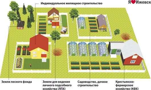 Все виды объектов, что можно строить на землях лпх
