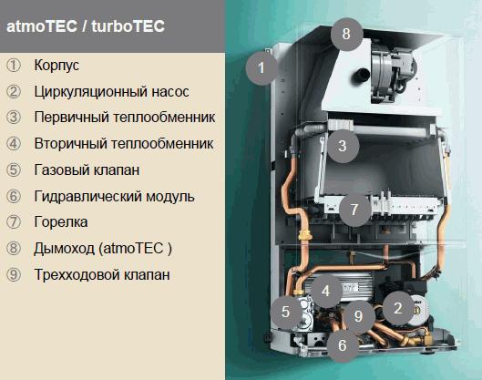 Газовые котлы vaillant: разновидности и рекомендации по использованию