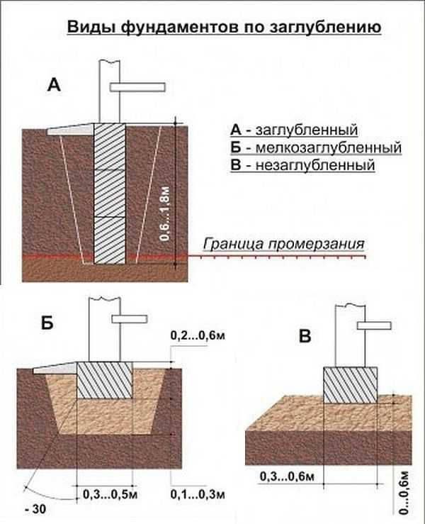 Разметка участка под фундамент