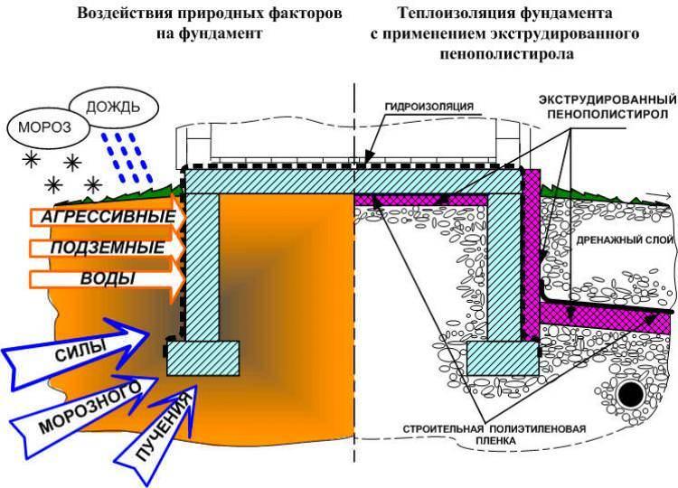 Чем лучше утеплить фундамент частного дома, как правильно утеплить фундамент частного дома