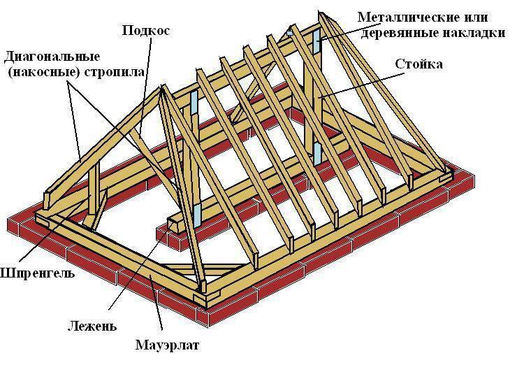 Вальмовая крыша – стропильная система вальмовой кровли, расчет, монтаж своими руками + фото-видео – ремонт своими руками на m-stone.ru