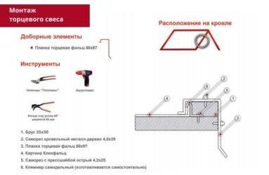 Технология устройства мягкой кровли: пошаговый инструктаж по укладке