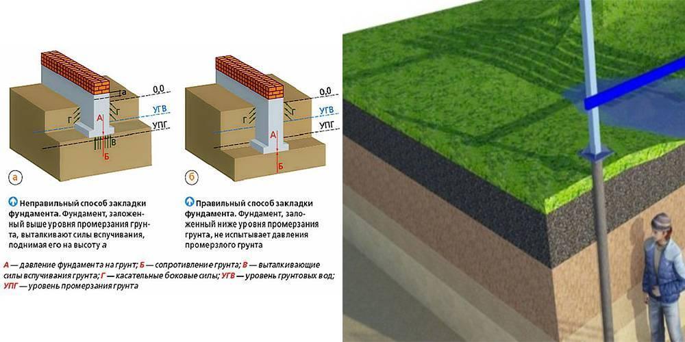 Как рассчитать глубину фундамента под гараж? размеры основания