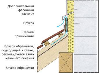 Как правильно сделать примыкание кровли к стене, в том числе в зависимости от используемого материала