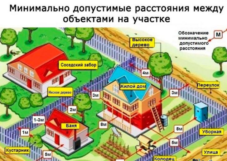 Есть ли возможность построить дом на участке личного подсобного хозяйства, что говорить об этом закон