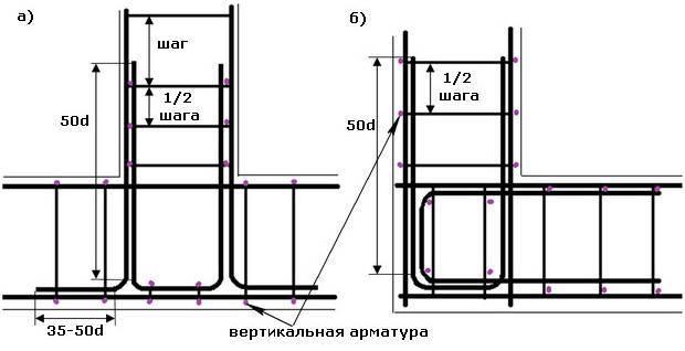 Расчет количества арматуры для фундамента: ленточного, плиты, столбчатого