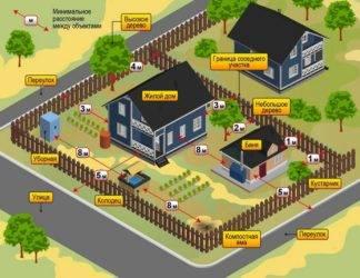 Какие отступы от границ земельного участка необходимо учитывать при строительстве