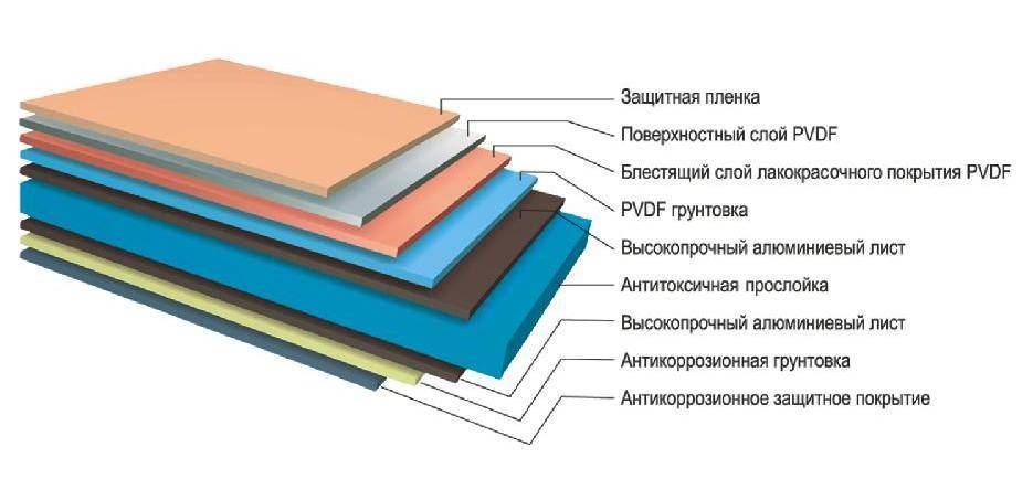 Фасадные сэндвич панели: характеристики, плюсы и минусы, монтаж