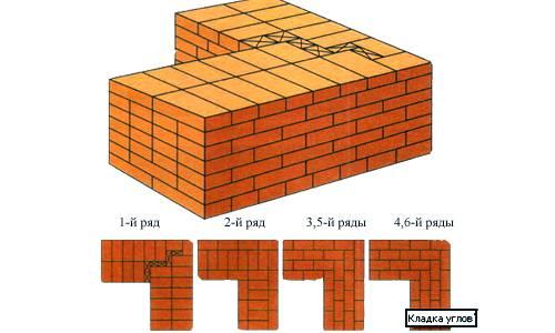 Кладка кирпича: разновидности, выбор связующего раствора и состава, правила возведения стен