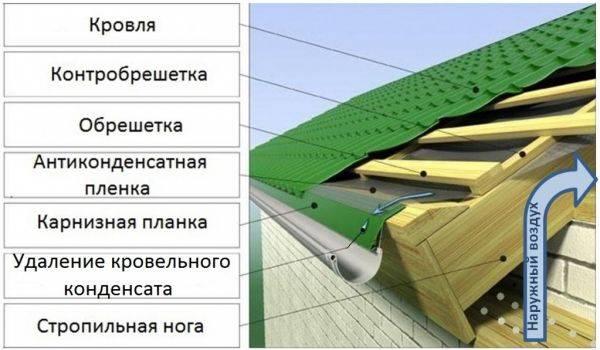 Обрешетка крыши: как крепить, монтаж на кровле, как сделать своими руками правильно кровельную обрешетку