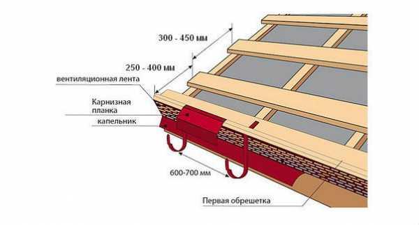 Карнизная планка для металлочерепицы (23 фото): тонкости устройства и монтажа узлов и карнизных свесов