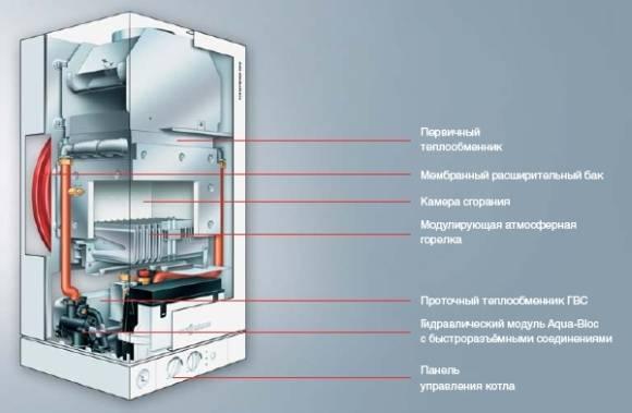 Котел viessmann vitopend 100: неисправности газовой конструкции мощностью 24 квт, причины ошибок f5 и f4