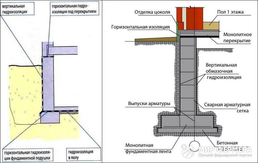 Оклеечная гидроизоляция: горизонтальная и вертикальная, как клеить?