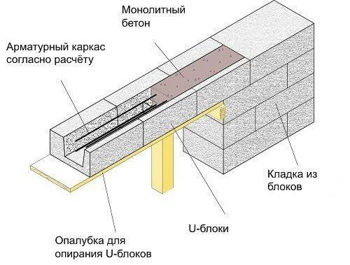 Несущие стены из газобетона: особенности кладки