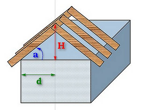 Оптимальная высота дымохода относительно конька крыши – правила расчета расстояния