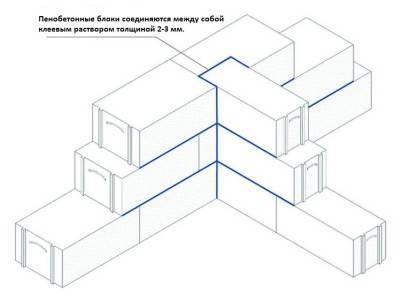Какие использовать блоки для перегородок в квартире