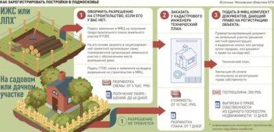 Земельный участок из снт в ижс: порядок перевода
