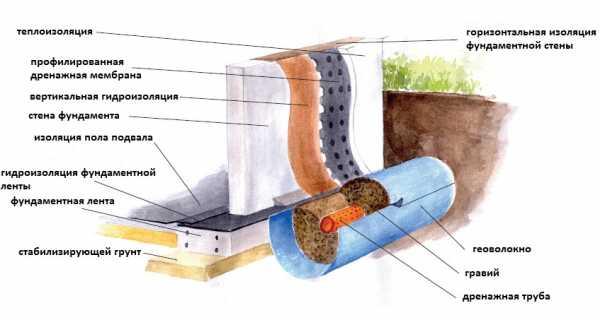 Гидроизоляция фундамента от грунтовых вод