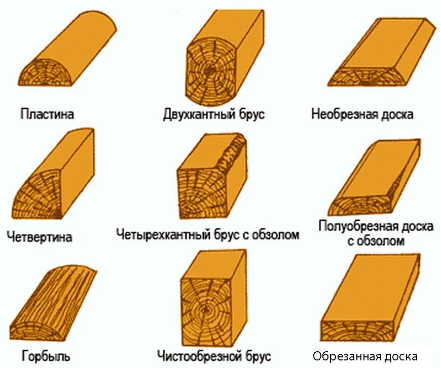 Сколько штук имитации бруса в 1 кубе?