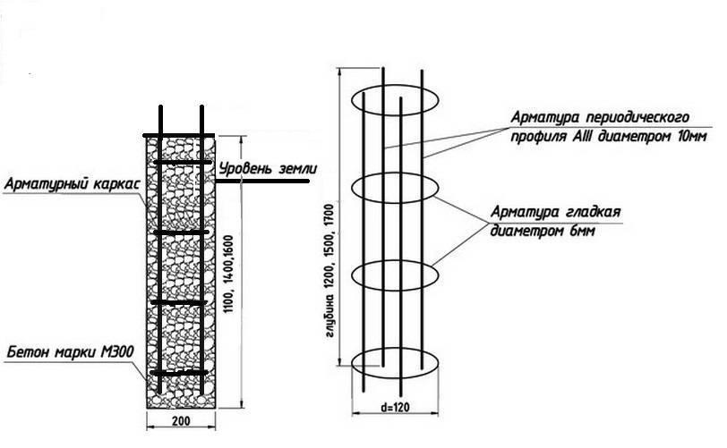 Столбчатые фундаменты и их применение