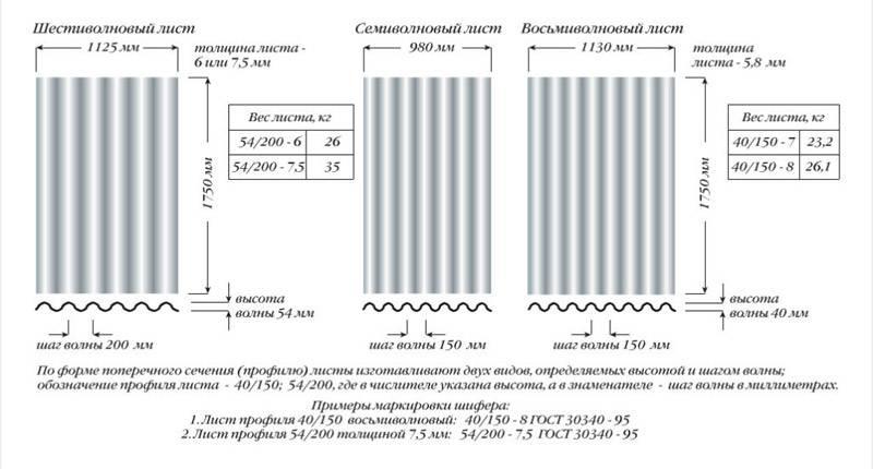 Шифер волновой размеры листа: 6, 7 и 8 волнового, вес на 1 м2, длина, ширина, толщина и полезная площадь