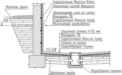 Технология и способы проведения гидроизоляционных работ | инженерные сети и коммуникации