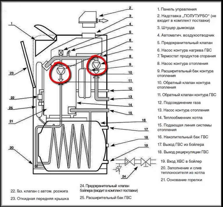 Технические характеристики напольного котла протерм медведь