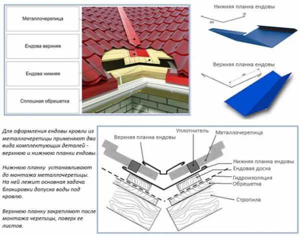 Установка снегозадержателей на крыше своими руками: устройство монтажа и как правильно установить трубчатые снегозадержатели