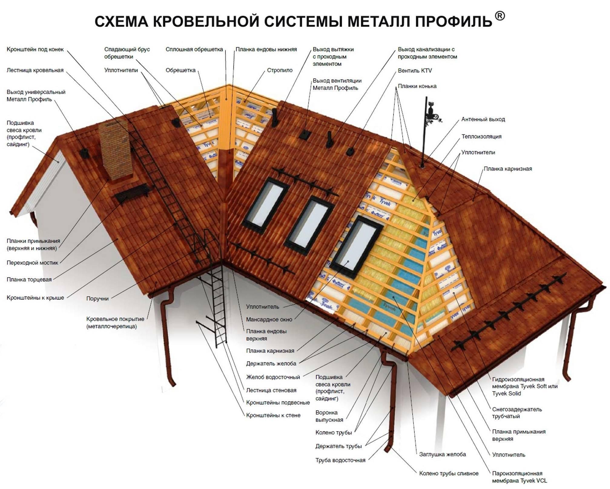 Технология устройства кровли из металлочерепицы ⋆ domastroika.com