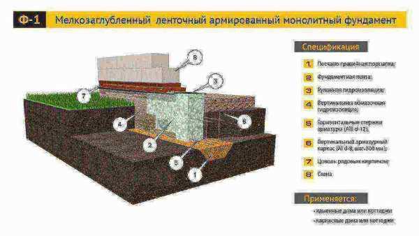 Какой фундамент лучше для дома из газобетона: варианты грунтов
