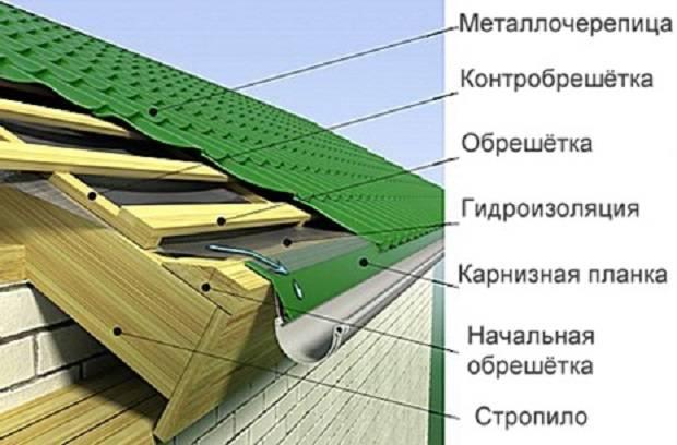 Обрешетка крыши — выбор, устройство и монтаж (фото, видео)