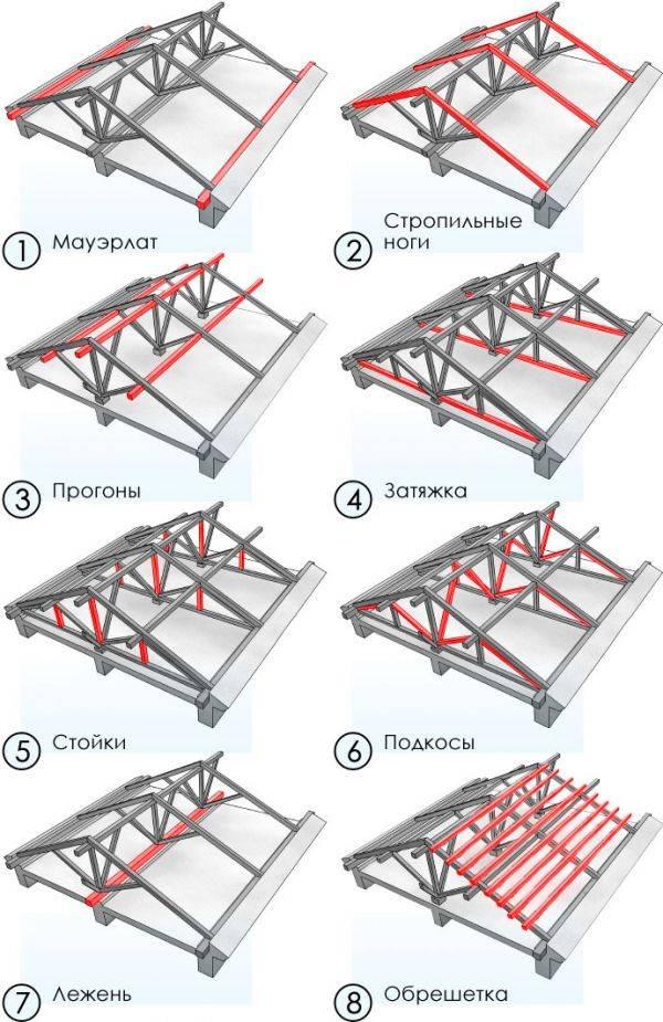Элементы стропильной системы – из чего состоит конструкция, правила устройства