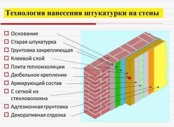 Нужна ли фасадная сетка под штукатурку, ее виды и способы монтажа