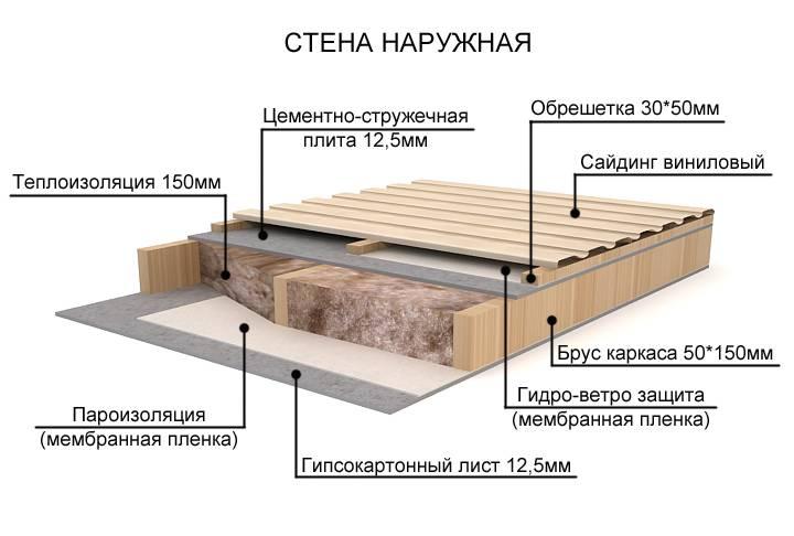 Особенности утепления каркасного дома минеральной ватой