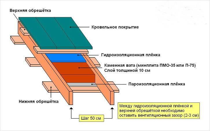 Как крепить стропила на односкатной и двухскатной крыше к мауэрлату или балкам перекрытия.