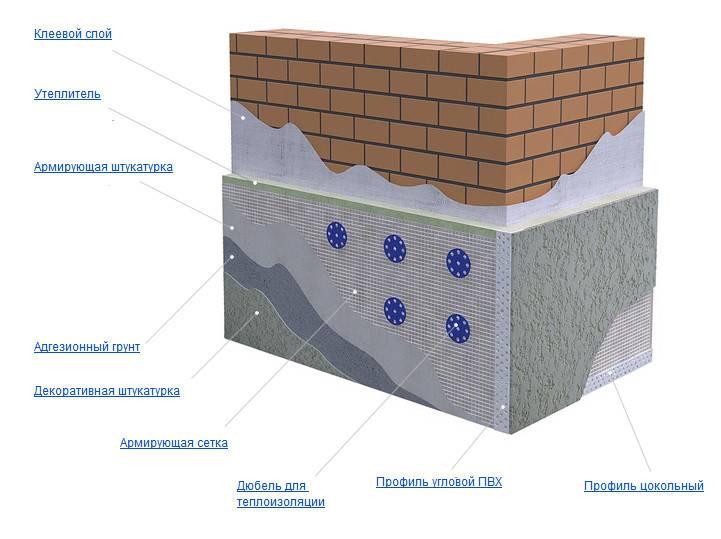 Сетка для штукатурки стен: ее виды, правило выбора