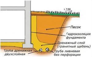 Устройство дренажной системы водоотвода от фундамента зданий - все о септиках