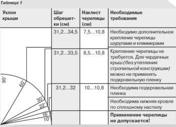 Каким должен быть минимальный угол наклона крыши из мягкой кровли и как его определить