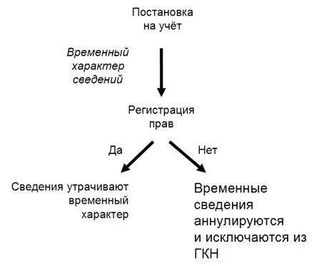 Геодезическая основа строительства