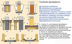Установка свайно-винтового фундамента: пошаговая инструкция по монтажу свай своими руками, а так же технология обвязки ростверком