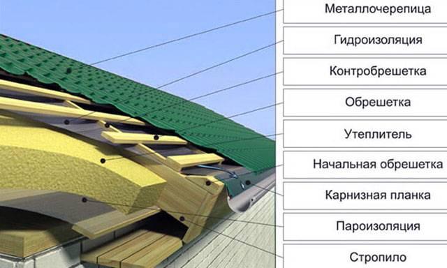 Какую выбрать гидроизоляцию под профнастил на крышу – обзор материалов, цены