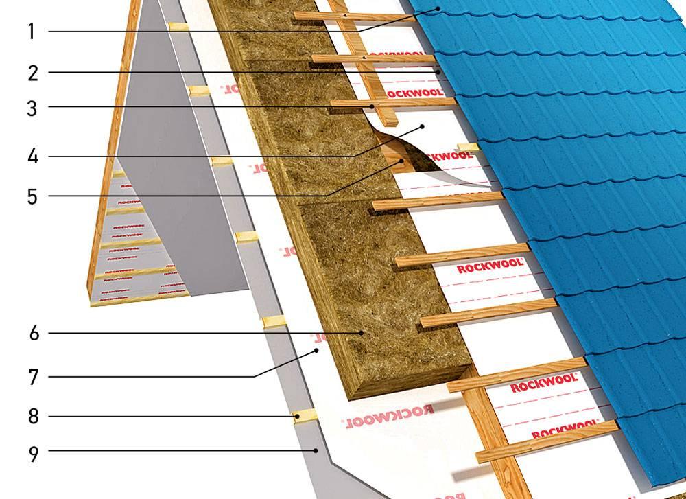 Металлические водостоки для крыши: плюсы и минусы алюминиевых и медных водосточных желобов из металлпрофиля + монтаж
