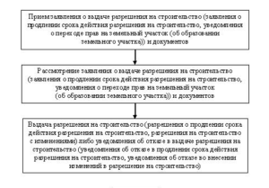 Решение суда об оспаривании отказа в выдаче разрешения на строительство № 2а-2617/2017 ~ м-1968/2017