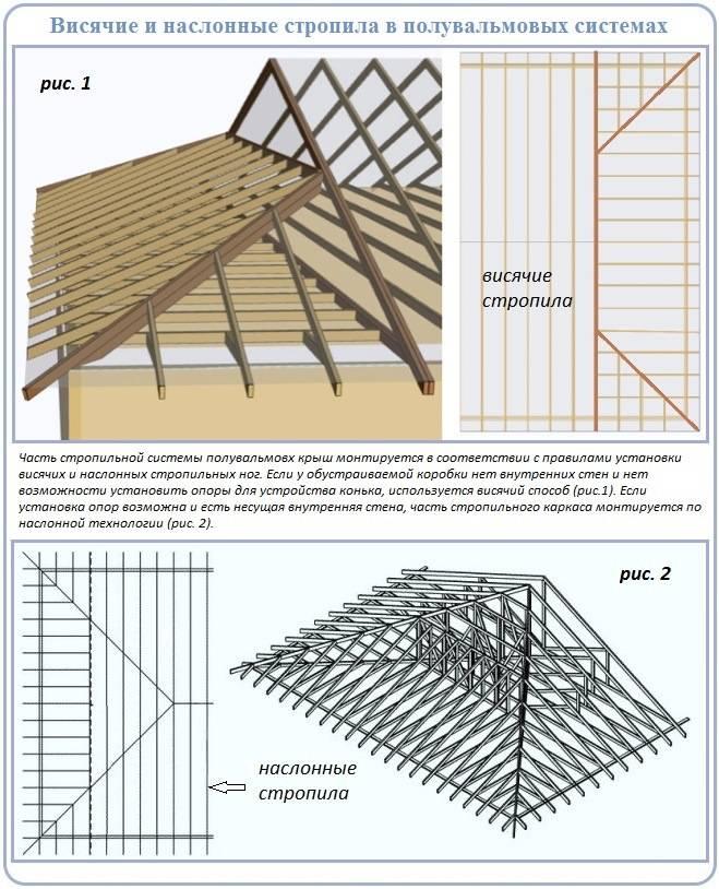 Полувальмовая крыша: стропильная система – кровля крыши для дома