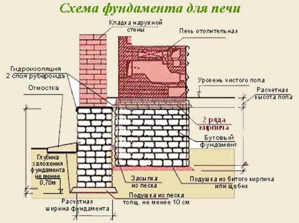 Как построить незаглубленный ленточный фундамент своими руками