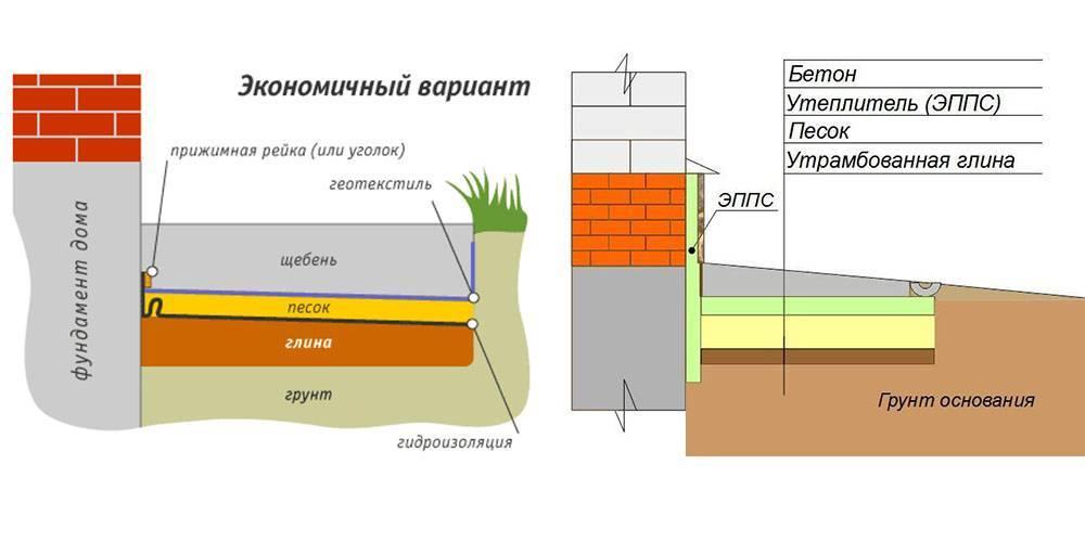 Правильная технология утепления отмостки вокруг дома Пеноплексом своими руками