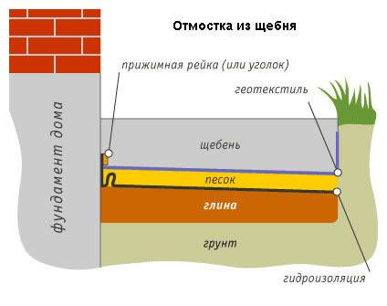 Щебень для фундамента: какой использовать - гравийный или гранитный, какой нужен под песок, щебеночная подготовка